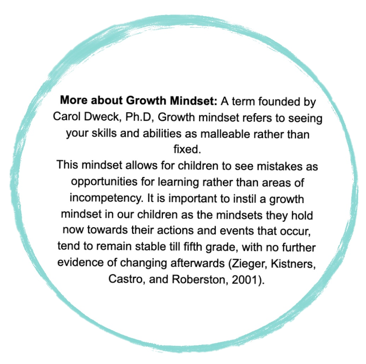 More about Growth Mindset: A term founded by Carol Dweck, PH.D Growth mindset refers to seeing your skills and abilities as malleable rather than fixed. This Mindset allows for children to see mistakes as opportunities for learning rather than areas of incompetency. It is important to instill a growth mindset in our children as the mindsets they hold now towards their actions and events that occur, tend to remain stable till fifth grade, with no further evidence of changing afterwards (Zieger, Kistners, Castro and Roberston, 2001)