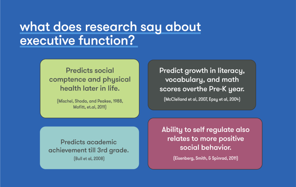 what does research say about executive function? - Predicts social competence - Predicts growth in literacy,  vocabulary, and math scores over the Pre-K year. - Predicts academic achievement till 3rd grade. - Ability to self regulate also relates to more positive social behavior.